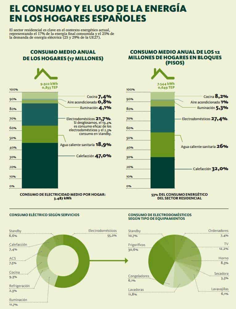 consumo-energia-hogares